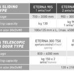 Eterna porte scorrevoli automatiche dati tecnici label