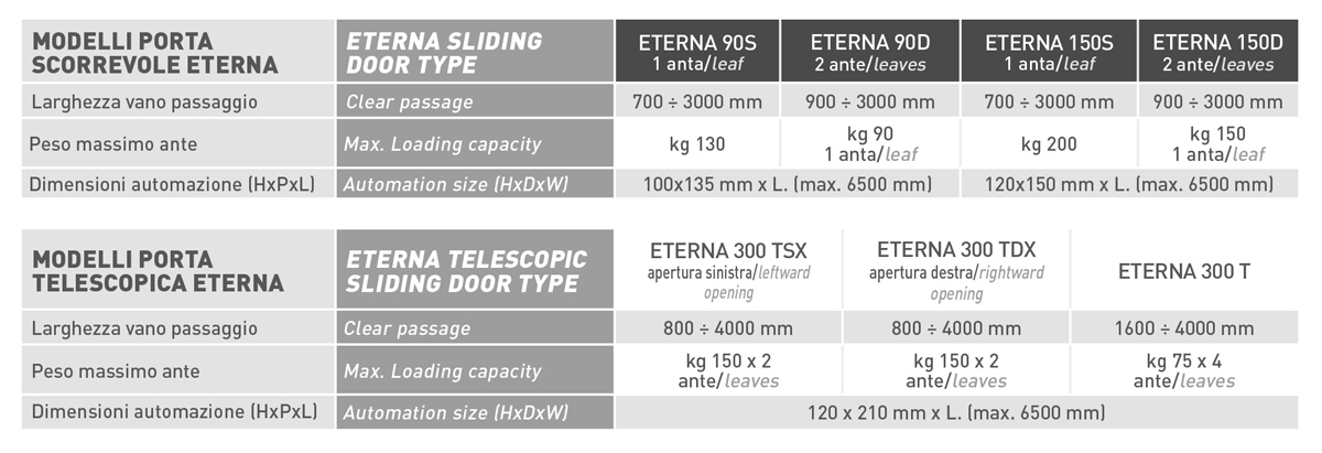 Guide X Ante Scorrevoli.Label Eterna The Automatic Sliding Door Guaranteed For 6 Years